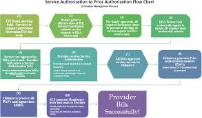 Service Request Flow Chart Service To Prior Authorization Flow Chart Dds
