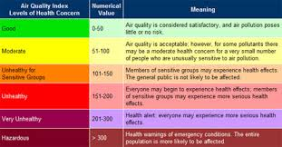 Running And Air Quality