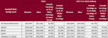 The Gender Wage Gap 2018 Earnings Differences By Gender