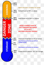 Food Temperature Chart Danger Zone Danger Zone Png Danger Zone Sign Danger Zone Day Care