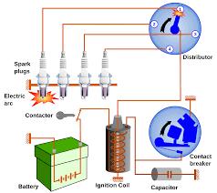 automotive ignition wiring diagram automotive ford 5 0 wiring diagram ford automotive wiring diagram database on automotive ignition wiring diagram
