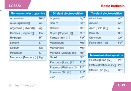 Learnhive Icse Grade 9 Chemistry Language Of Chemistry