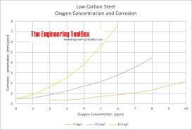 Carbon Steel Chemical Resistance Chart Oxygen And Corrosion Of Steel Pipes
