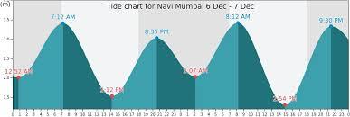 Navi Chart Navi Mumbai Tide Times Tides Forecast Fishing Time And