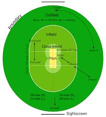 Cricket Field Wikipedia