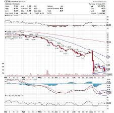5 Stocks Ready For Breakouts Akebia Therapeutics