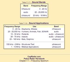 Defining Ultrasound Ultrasound Healthcare
