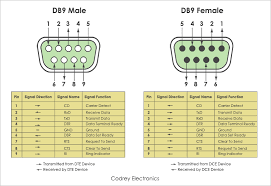 db9 male and female pinouts