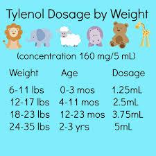 Acetaminophen Tylenol And Ibuprofen Motrin Dosage Charts