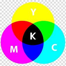 Subtractive Color Cmyk Color Model Additive Color Color