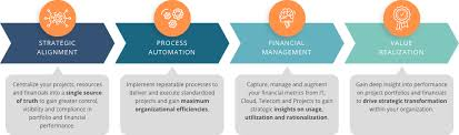 Project Financial Management Solutions Suite Upland Software