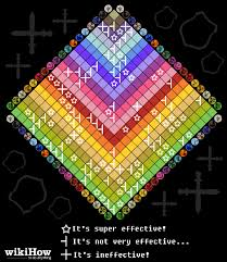 Pokemon Type Super Effective Chart 58 Factual Strength And Weakness Chart