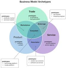 what is a business model 7 business model personalities inc com