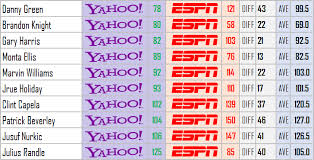 Espn Closer Chart 2016 17 Fantasy Basketball Espn Vs Yahoo Rankings Analysis