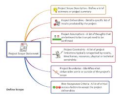 Project Management Knowledge Areas Mindgenius