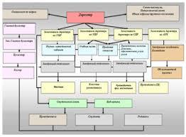 Отчет по практике Применение информационных систем в колледже  Рис 1 Общая структура