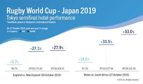 Tokyo Performance Growth Amplified By Rugby World Cup