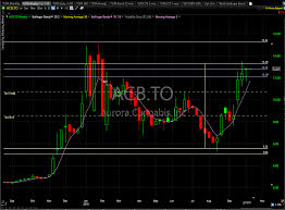 Acbff Stock Price Chart Acbff Seeing The Action For Acb Tomorrow Catching One