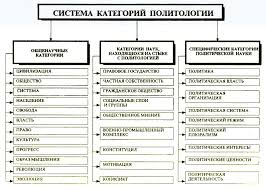Предмет и методы науки политологии Реферат Рис 1 Система категории политологии