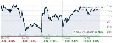 Key Bank Stock Quote Simple Citi Bank Stock Quote HTML Autos Weblog Key Bank Stock Quote