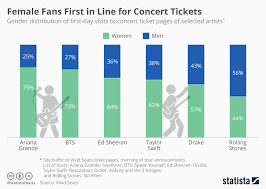 Rose Bowl Seating Chart Rolling Stones 2019 Chart Female Fans First In Line For Concert Tickets Statista