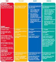 Ymca Bike Test Chart Swim Guidelines