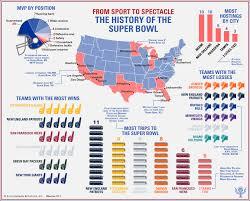 Super Bowl Roman Numerals Chart Super Bowl History Results Britannica