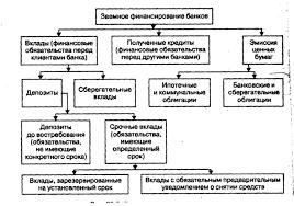 Банковские операции и их классификация курсовая закачать Банковские операции и их классификация курсовая