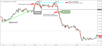Forex Chart Patterns Strategy Naked Trading Double Top Chart Pattern Strategy