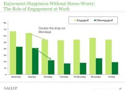 Stress Chart Stress Chart Employee Engaged Ignored Google Search How
