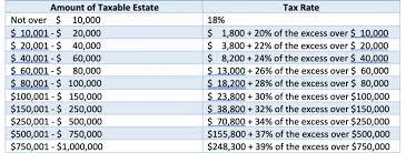 Estate Tax Rate Chart Estate Tax Primer For German Investors In U S Real Estate