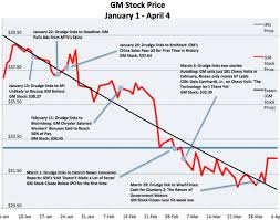 Chevy Stock Chart Doug Ross Journal Chart The Power Of Drudge To Move