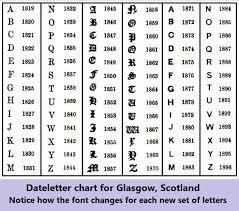 glasgow dateletters chart