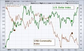 Copper Dollar Chart Gold Price Silver Price Copper Testing Six Year Lows