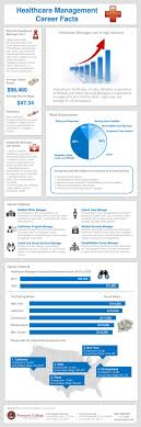 best images about my career interview marketing healthcare management career facts infographic