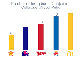 There Is A Secret Ingredient In Your Burgers Wood Pulp
