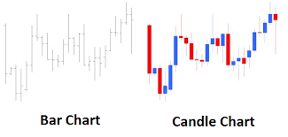 Candle Bar Chart How To Read A Candlestick Chart