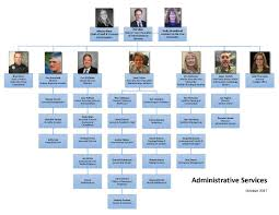 Organization Chart Organization Chart Administrative Services University Of Alaska 18
