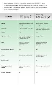 Samsung Galaxy S5 Comparison Chart An Honest Comparison Of The Iphone 6 And Galaxy S5