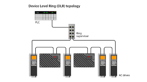 new software for the vlt® ethernet ip mca 121 option device level ring dlr topology