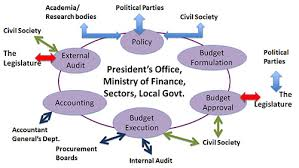 Finiancial Management Public Financial Management Gsdrc