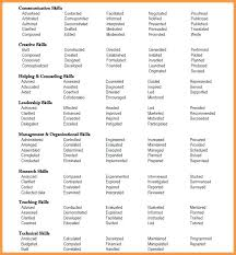 Strong Verbs For Resume Custom Strong Action Verbs For Resume Kenicandlecomfortzone