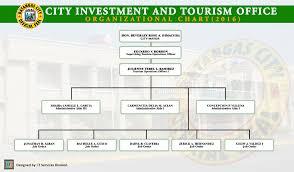 Department Of Tourism Organizational Chart Batangas City Official Website Batangas City Official Website