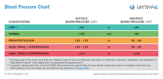 Stages Of Hypertension Chart Inquisitive Low Blood Pressure Chart For Seniors Stages Of