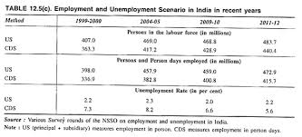 essay on unemployment in  employment and unemployment scenario