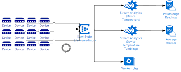 eventhubs using stream analytics with event hubs kirk evans blog