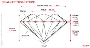 Diamond Cut Chart Ideal Pin On Tools Tools Tools