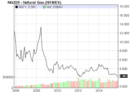 Is There Any Hope For Natural Gas Prices Seeking Alpha