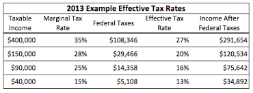 2014 Standard Deduction Chart 2014 Federal Income Tax Brackets Nerdwallet