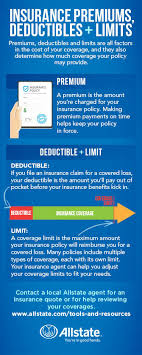 Insurance Premiums Limits And Deductibles Defined Allstate Cool All State Quote